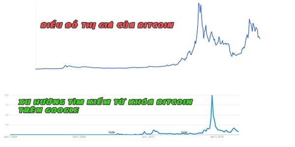 Mối tương quan giữa giá cả bitcoin và xu hướng tìm kiếm trên google